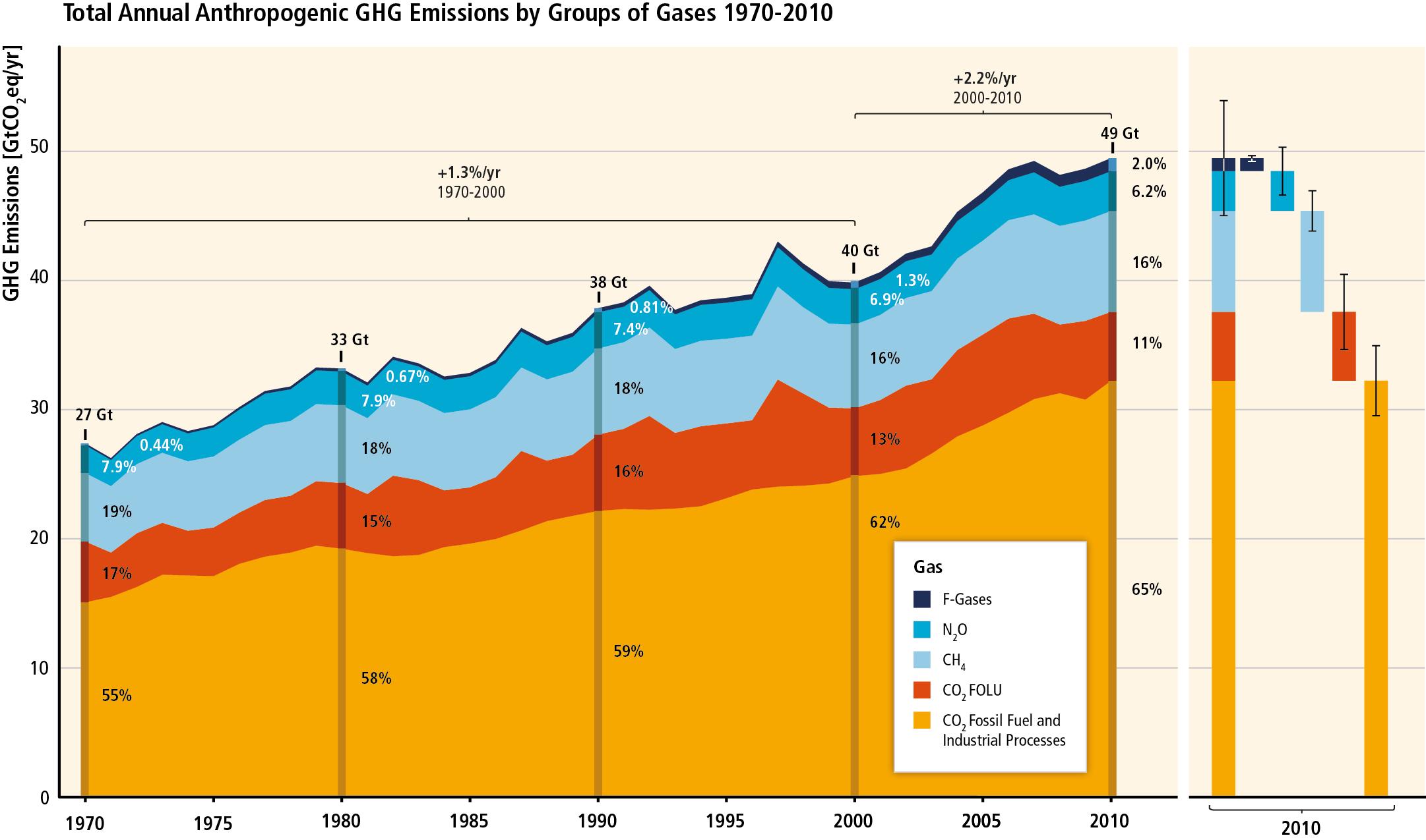IPCC_WG3_SPM_Figure_1.png
