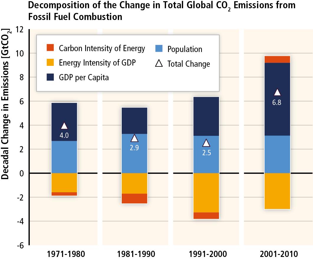IPCC_WG3_SPM_Figure_3.png