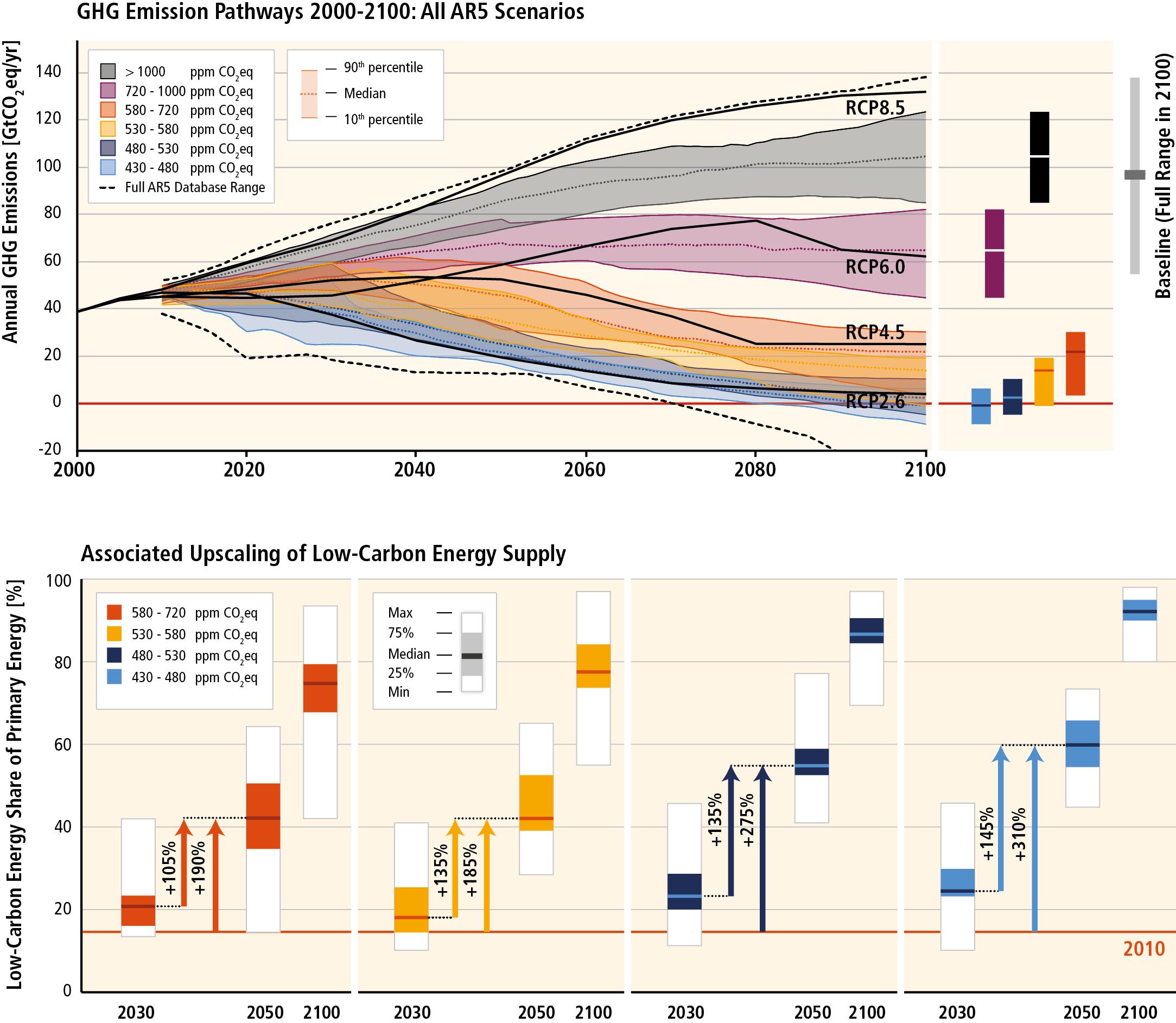 IPCC_WG3_SPM_Figure_4.png
