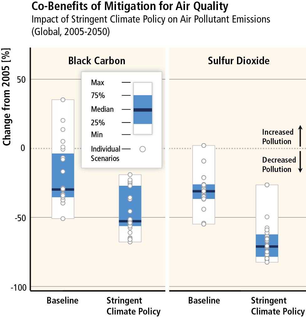 IPCC_WG3_SPM_Figure_6.png