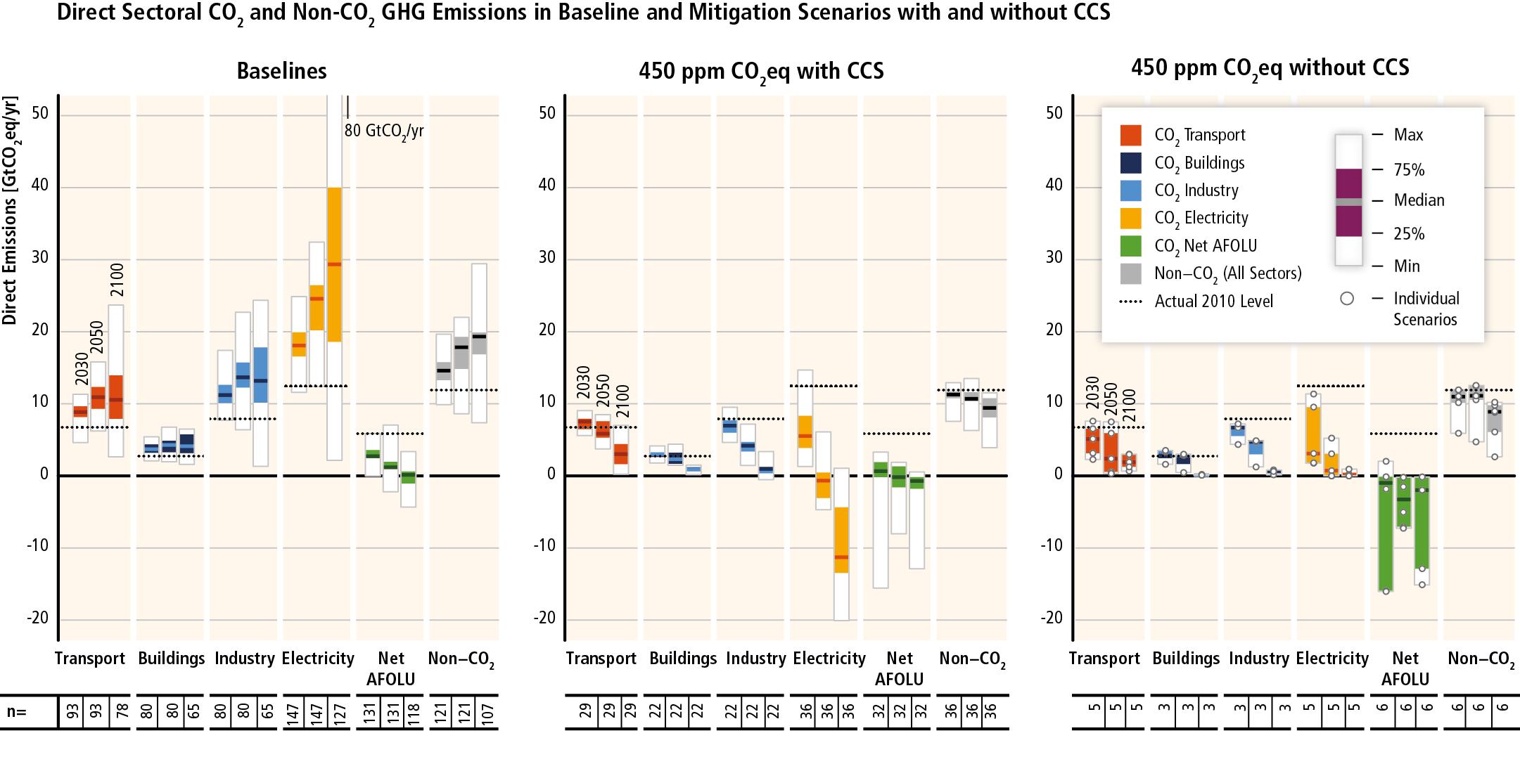 IPCC_WG3_SPM_Figure_7.png